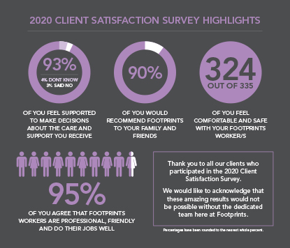 2020 Client Satisfaction Survey Highlights